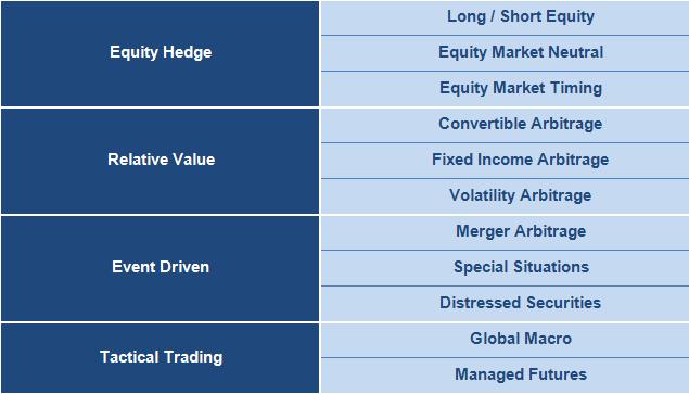 foto_hedge-fonds_strategien