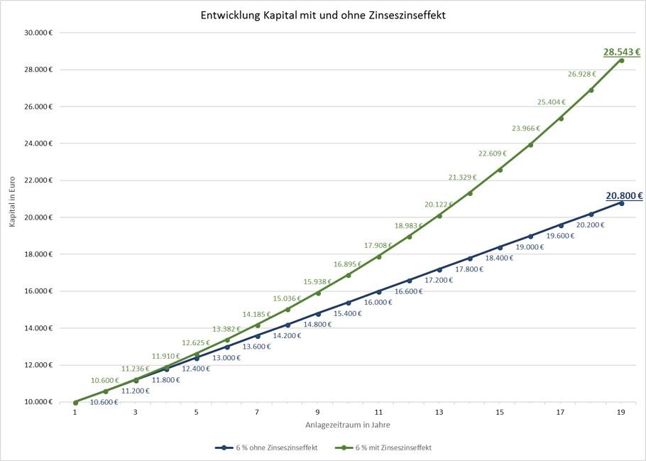 Entwicklung Kapital mit und ohne Zinseszinseffekt