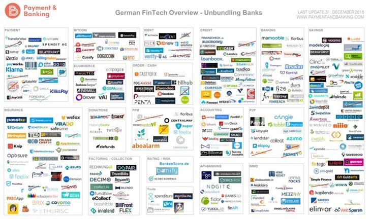 German Fintech Overview
